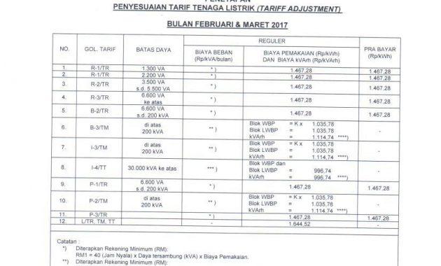 harga tarif dasar listrik terbaru
